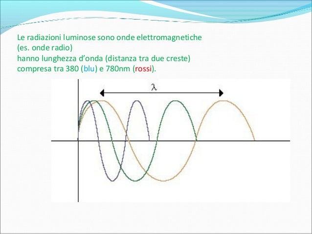 Le radiazioni luminose sono onde elettromagnetiche (es. onde radio) hanno lunghezza d'onda (distanza tra due creste) compr...