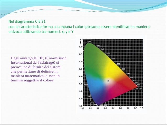 Nel diagramma CIE 31 con la caratteristica forma a campana i colori possono essere identificati in maniera univoca utilizz...