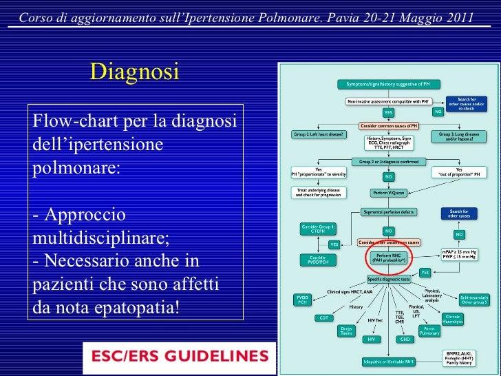 Ipertensione Polmonare nelle Epatopatie