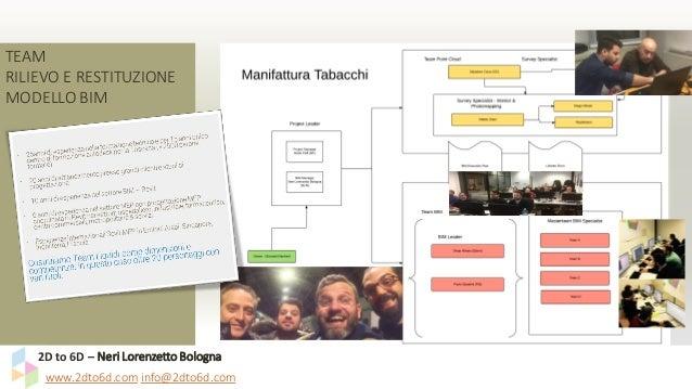 www.2dto6d.com info@2dto6d.com 2D to 6D – Neri Lorenzetto Bologna TEAM RILIEVO E RESTITUZIONE MODELLO BIM