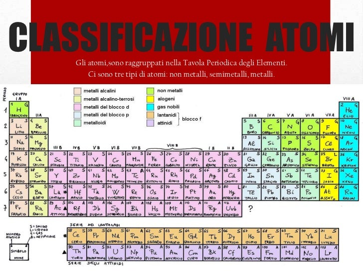 Presentazione lezione chimica 2011 - Quali sono i metalli nella tavola periodica ...