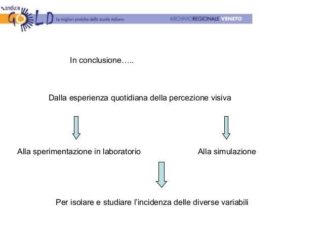 In conclusione….. Dalla esperienza quotidiana della percezione visiva Alla sperimentazione in laboratorio Alla simulazione...