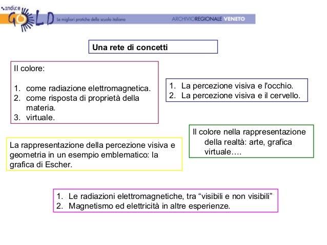 Una rete di concetti Il colore: 1. come radiazione elettromagnetica. 2. come risposta di proprietà della materia. 3. virtu...