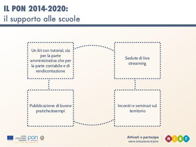 www.istruzione.it/pon Attivati e partecipa IL PROCESSO DI ASCOLTO
