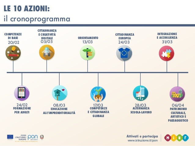 www.istruzione.it/pon Attivati e partecipa UNA SCUOLA APERTA, INCLUSIVA E INNOVATIVA