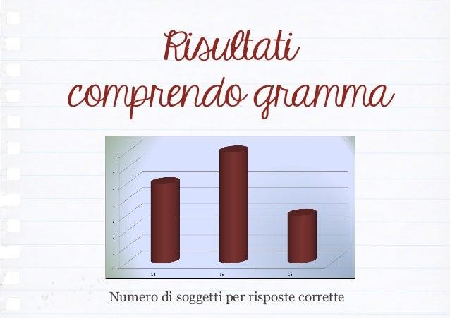 Risultati comprendo gramma Numero di soggetti per risposte corrette