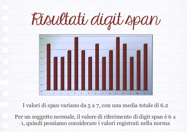 Risultati digit span I valori di span variano da 5 a 7, con una media totale di 6.2 Per un soggetto normale, il valore di ...