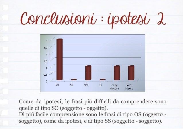 Conclusioni : ipotesi 2 Come da ipotesi, le frasi più difficili da comprendere sono quelle di tipo SO (soggetto - oggetto)...