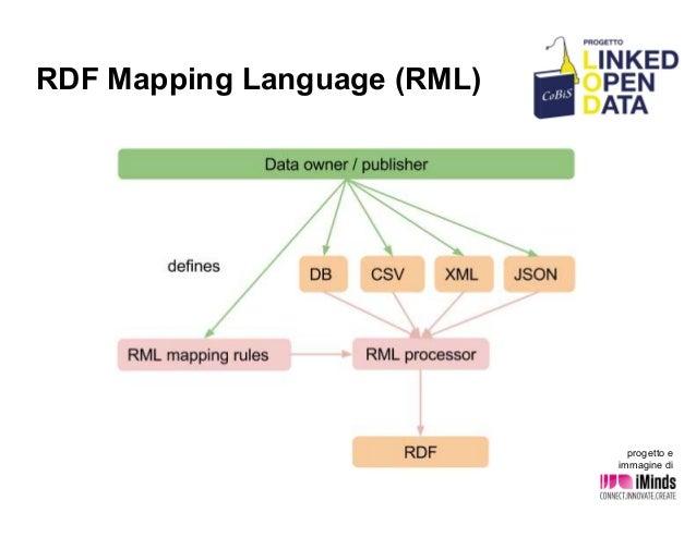 RDF Mapping Language (RML) progetto e immagine di