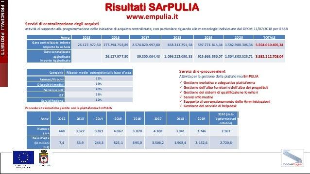 INTERVENTI I PRINCIPALI PROGETTI Risultati SArPULIA www.empulia.it Anno 2015 2016 2017 2018 2019 2020 TOTALE Gare centrali...
