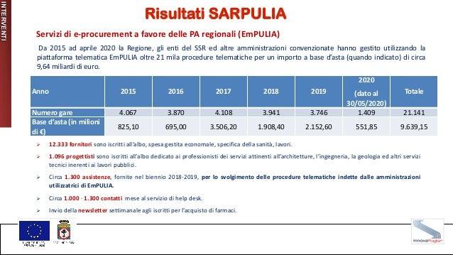 INTERVENTI Risultati SARPULIA Anno 2015 2016 2017 2018 2019 2020 (dato al 30/05/2020) Totale Numero gare 4.067 3.870 4.108...