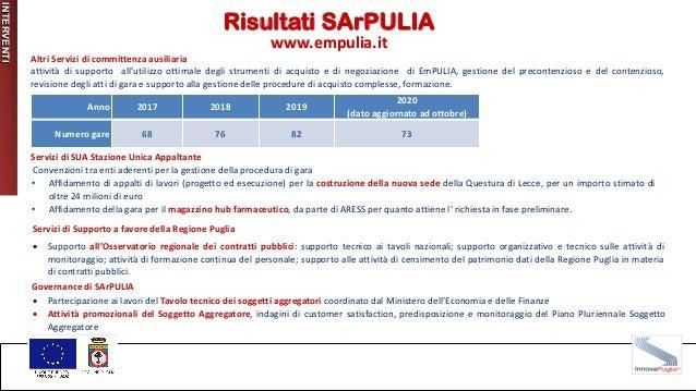 INTERVENTI Risultati SArPULIA www.empulia.it Altri Servizi di committenza ausiliaria attività di supporto all'utilizzo ott...