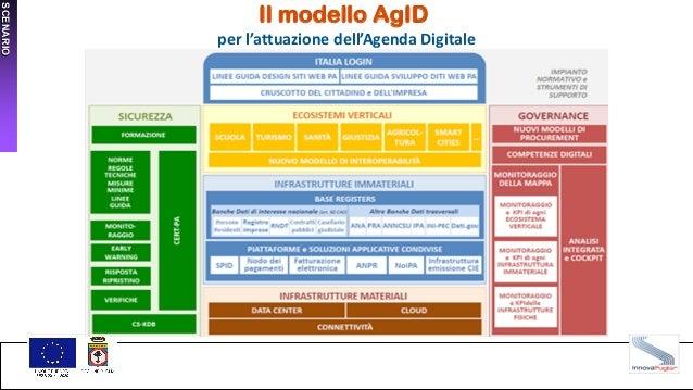 SCENARIO Il modello AgID per l'attuazione dell'Agenda Digitale