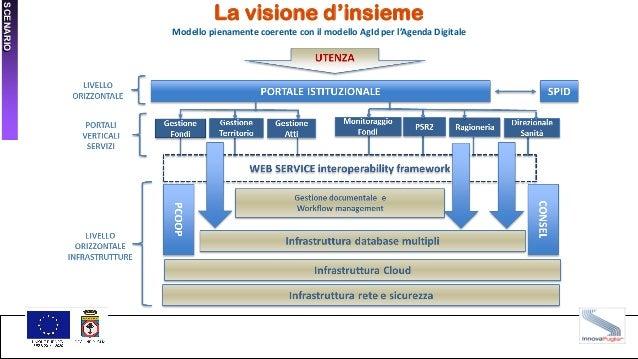 La visione d'insieme Modello pienamente coerente con il modello AgId per l'Agenda Digitale SCENARIO