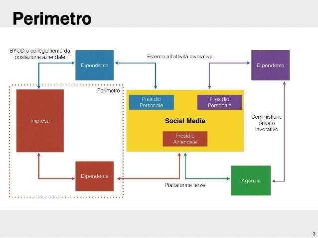 Una tool chain per la Social VA Slide 3