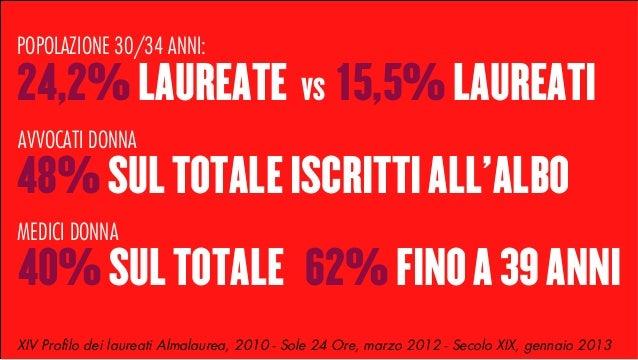 POPOLAZIONE 30/34 ANNI:  24,2% LAUREATE  VS  15,5% LAUREATI  AVVOCATI DONNA  48% SUL TOTALE ISCRITTI ALL'ALBO MEDICI DONNA...