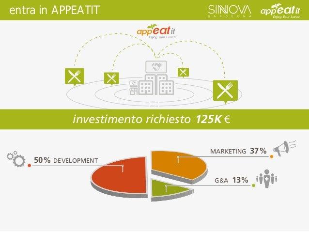 50% DEVELOPMENT MARKETING 37% G&A 13% entra in APPEATIT 100 mt 200 mt 300 mt investimento richiesto 125K €