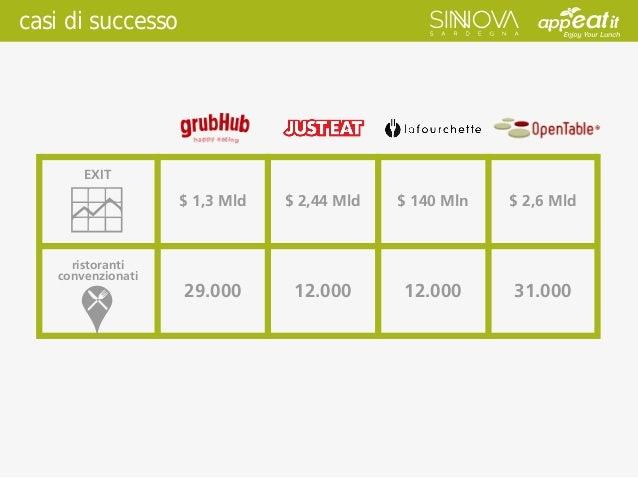 casi di successo $ 1,3 Mld $ 2,44 Mld $ 140 Mln $ 2,6 Mld 29.000 12.000 12.000 31.000 EXIT ristoranti convenzionati