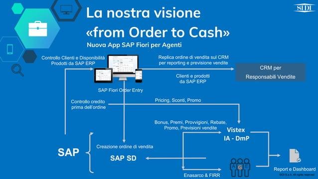 La nostra visione «from Order to Cash» Nuova App SAP Fiori per Agenti Controllo credito prima dell'ordine Controllo Client...