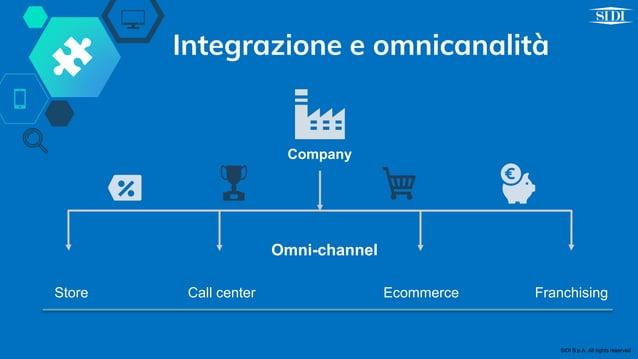 Integrazione e omnicanalità Store Call center Ecommerce Franchising Company Omni-channel SIDI S.p.A. All rights reserved