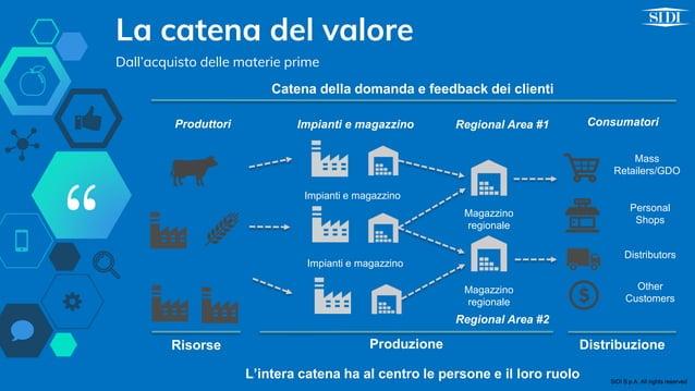 """"""" La catena del valore Dall'acquisto delle materie prime Impianti e magazzino Impianti e magazzino Impianti e magazzino Ma..."""