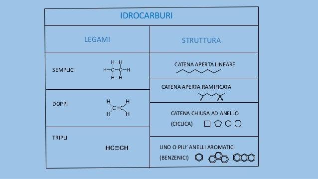 IDROCARBURI SATURI IBRIDIZZAZIONE sp3 LEGAMI SEMPLICI TRA ATOMI DI CARBONIO Cn H2n+2 FORMULA GENERALE