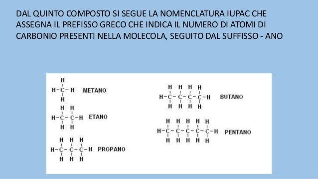 Prefisso Met - 1 C Et - 2 C Prop - 3 C But - 4 C Pent - 5 C Es - 6 C Ept - 7 C Ott- 8 C Non- 9 C Dec - 10 C