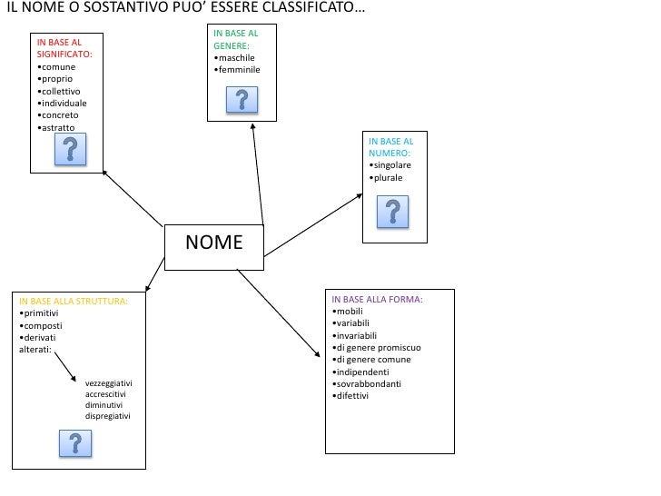 Mappa interattiva nome for Nomi di mobili