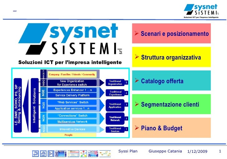 Presentazione Syssi – subset <ul><li>Catalogo offerta </li></ul><ul><li>Scenari e posizionamento </li></ul><ul><li>Segment...
