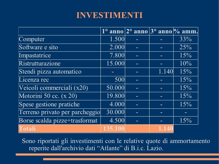 pizza rossa business plan