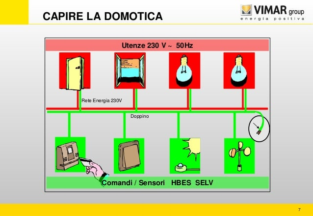 Carlo di battista vimar soluzioni intelligenti per la for Vimar domotica