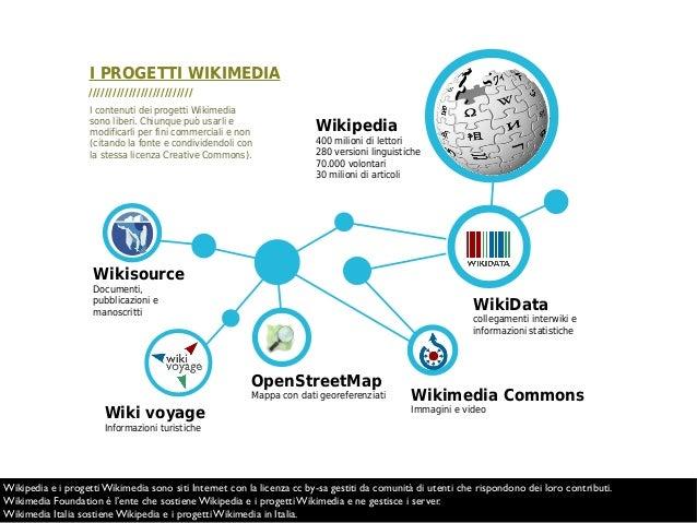 Wikimedia Commons Immagini e video WikiData collegamenti interwiki e informazioni statistiche Wikipedia 400 milioni di let...