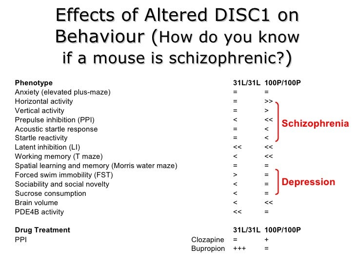 the effects of schizophrenia on the People who have schizophrenia do not have multiple personalities in 1911   drugs that block dopamine have side effects similar to parkinson's disease.