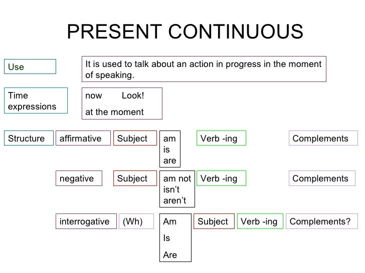 present participle worksheet