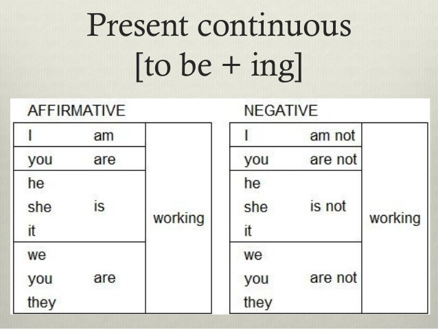 Present Continuous Worksheets and Activities