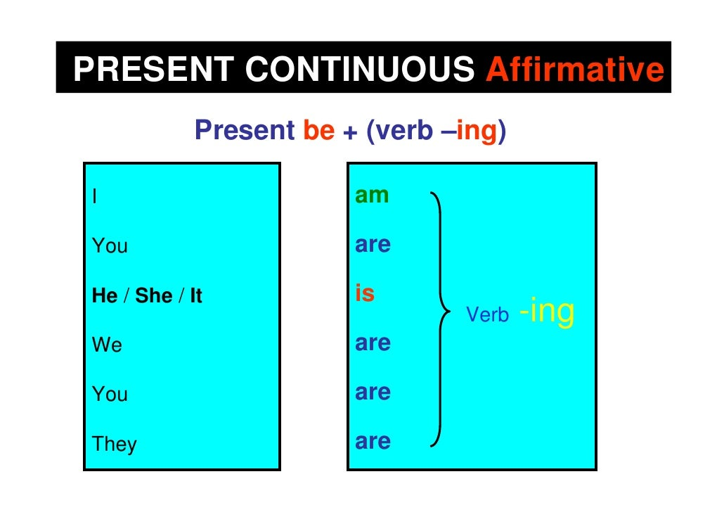 PRESENT CONTINUOUS Affirmative             Present be + (verb –ing)  I                       am  You                     a...