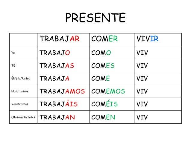 Ejercicios presente de subjuntivo español