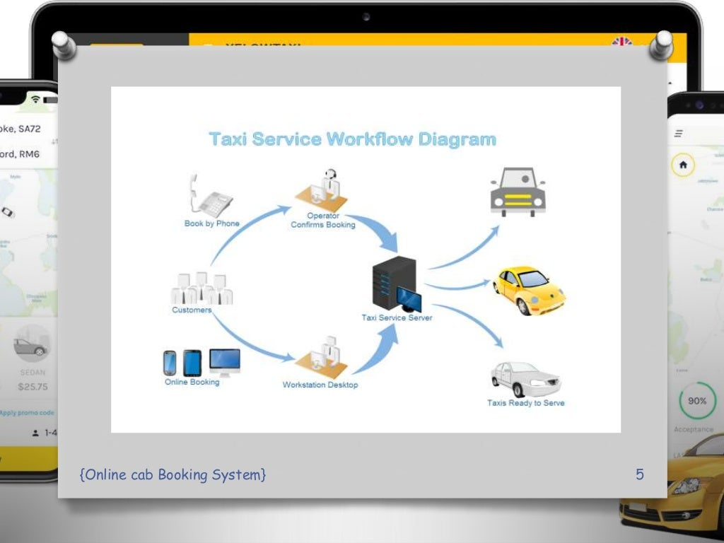 online Cab Booking System PPT Presentation page 5