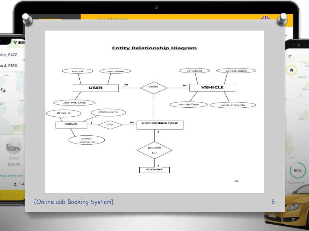 online Cab Booking System PPT Presentation page 8