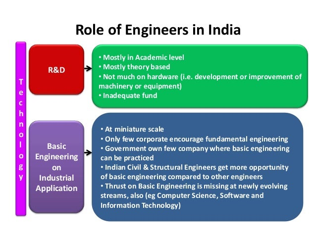 essay role engineers developing india Home » the role of the civil engineer in society: engineering ethics and  in society: engineering ethics and major projects  civil engineers to not be.
