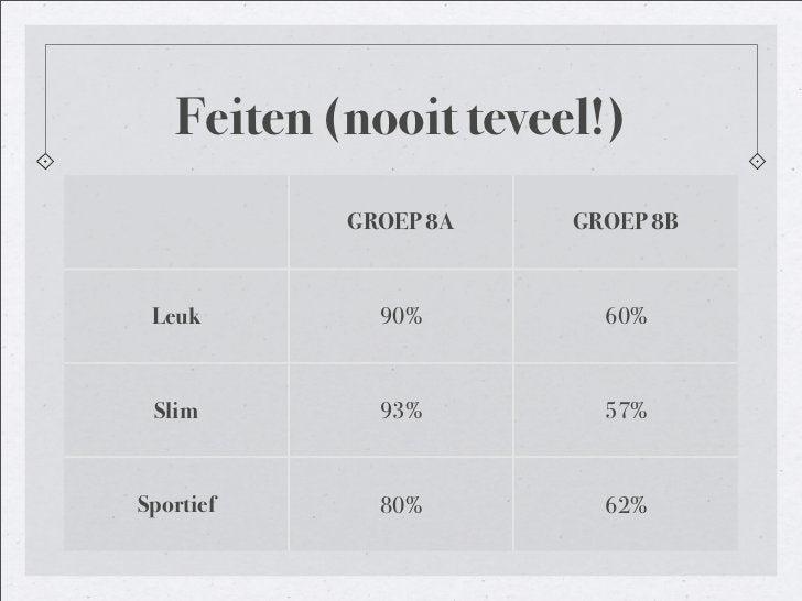 Feiten (nooit teveel!)            GROEP 8A   GROEP 8B     Leuk        90%        60%     Slim        93%        57%    Spo...