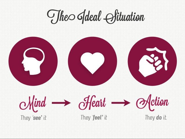 The Ideal Situation Mind They 'see' it Heart They 'feel' it Action They do it.