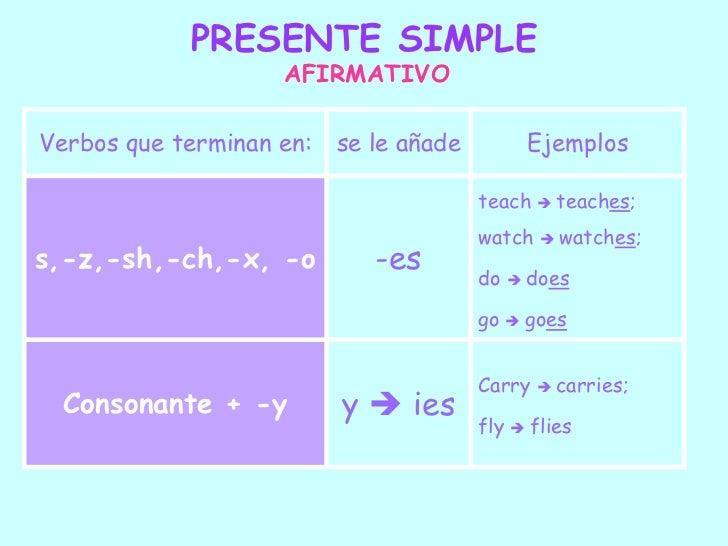 Uso del presente simple