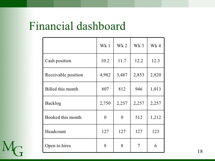Presenting Financial Statements – Weekly Financial Report Template