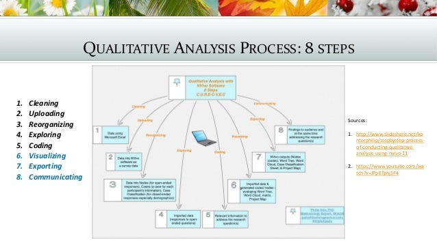 Present qualitative research findings dissertation