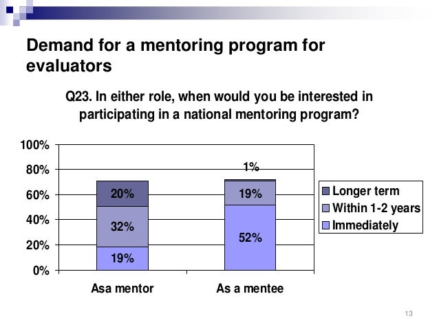 the mentorship program at tvh application case How the mentorship program works in the new counselor and middle management programs, members are able to become a mentee, mentor, or both all members must fill out a mentorship application.