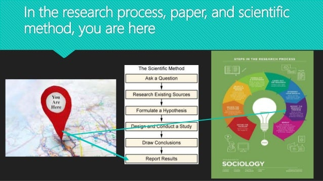 In the research process, paper, and scientific method, you are here