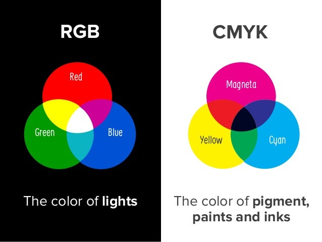 """Magneta Yellow Cyan < Mix equal proportions of red and green """"light"""" to create yellow. Mix equal proportions of yellow and..."""