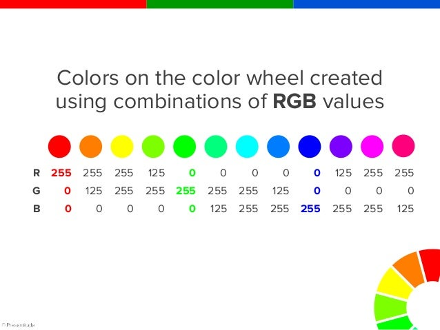 PowerPoint uses the RGB model.