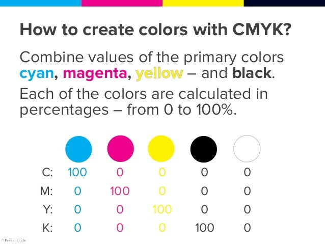 Colors on the color wheel created using combinations of CMYK values C: 0 0 50 100 100 100 100 100 50 0 0 M: 100 50 0 0 0 0...